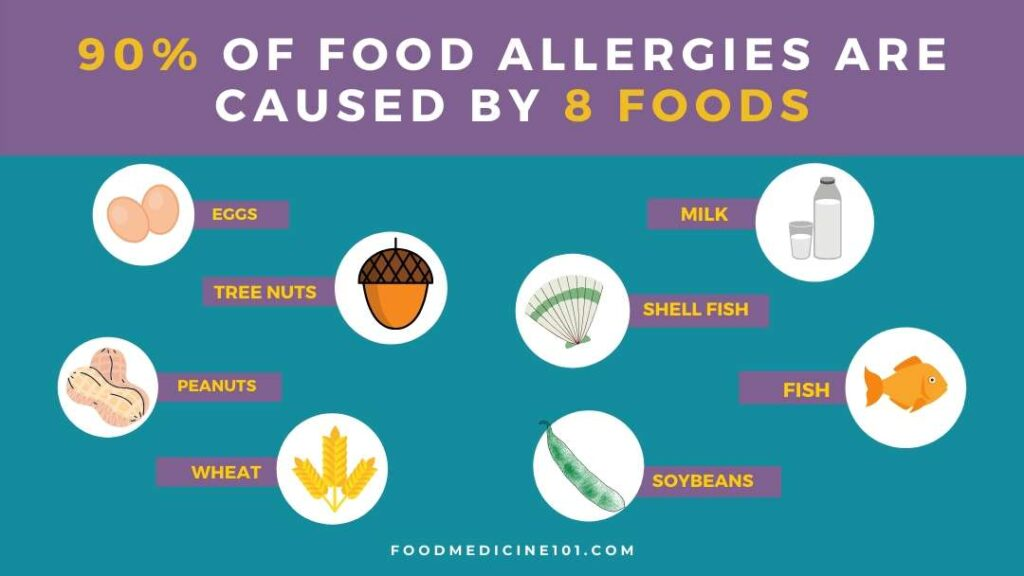 90% of all food allergies are caused by 8 foods: eggs, tree nuts, peanuts, wheat, milk, shell fish, fish, and soybeans.