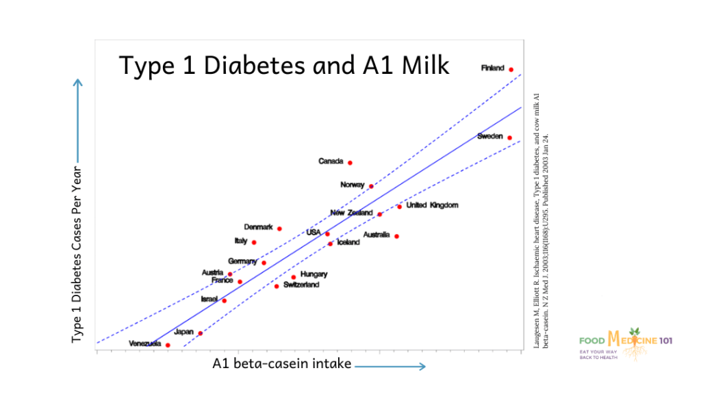 Graph plotting association between Type 1 diabetes incidence and A1 beta-casein intake for various countries.