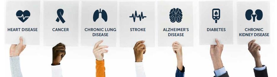 Leading Chronic Diseases according to CDC.gov