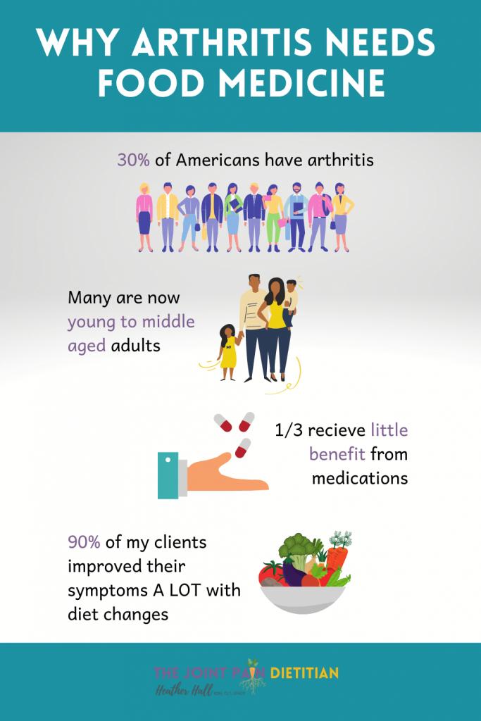 Arthritis, Diet, Disease Statistic